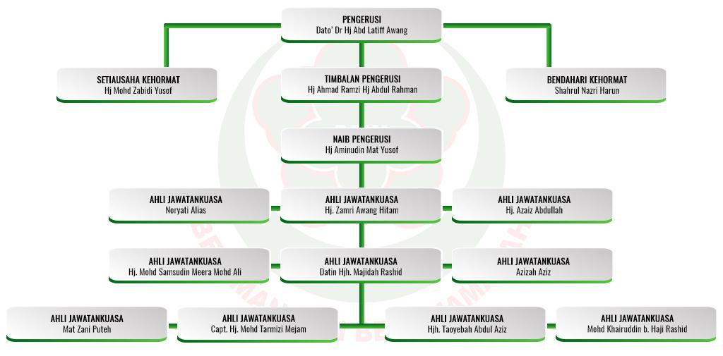 DPIM Terengganu 2