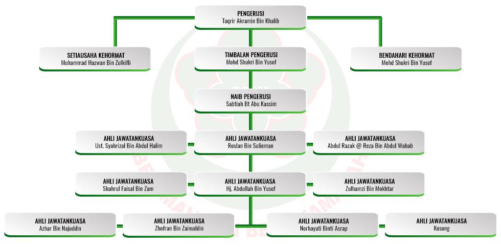 DPIM Perak 1